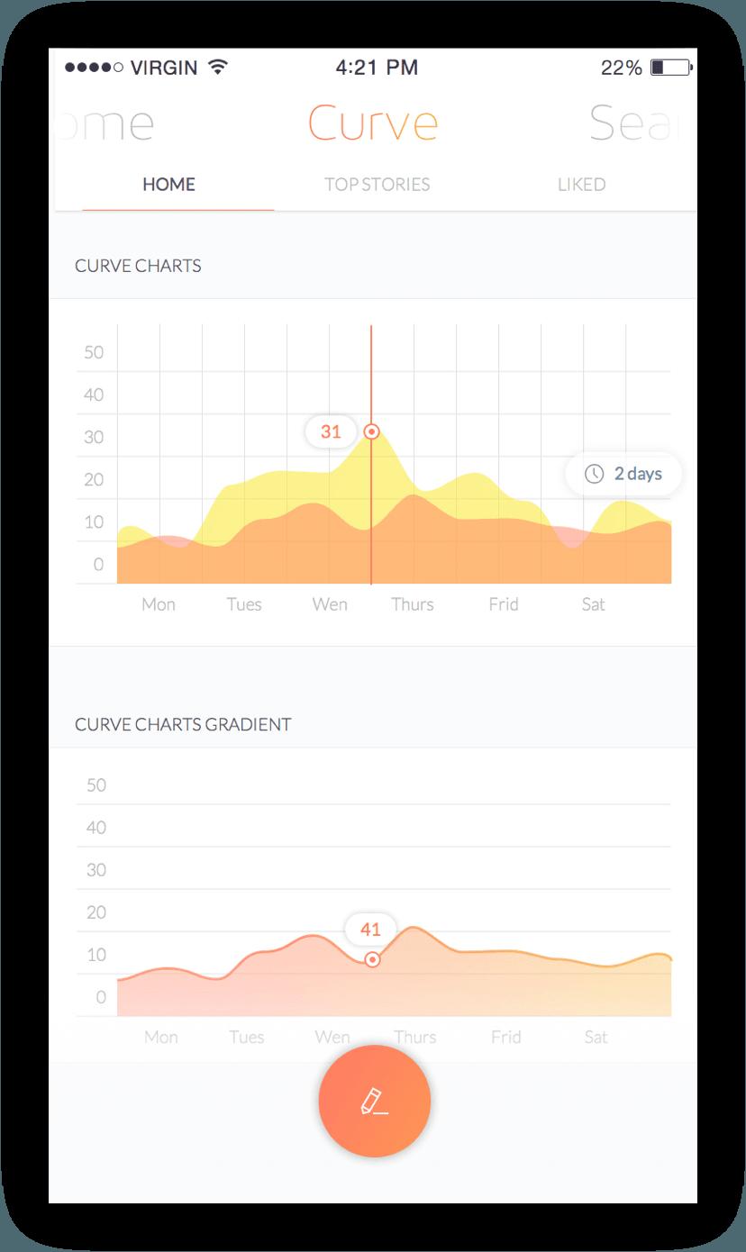 curve home charts